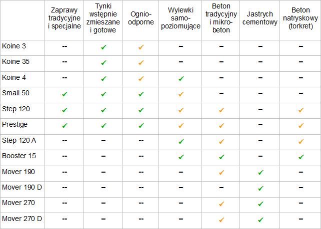 Ogólna tabela porownawcza - pompy zapraw i tynkow