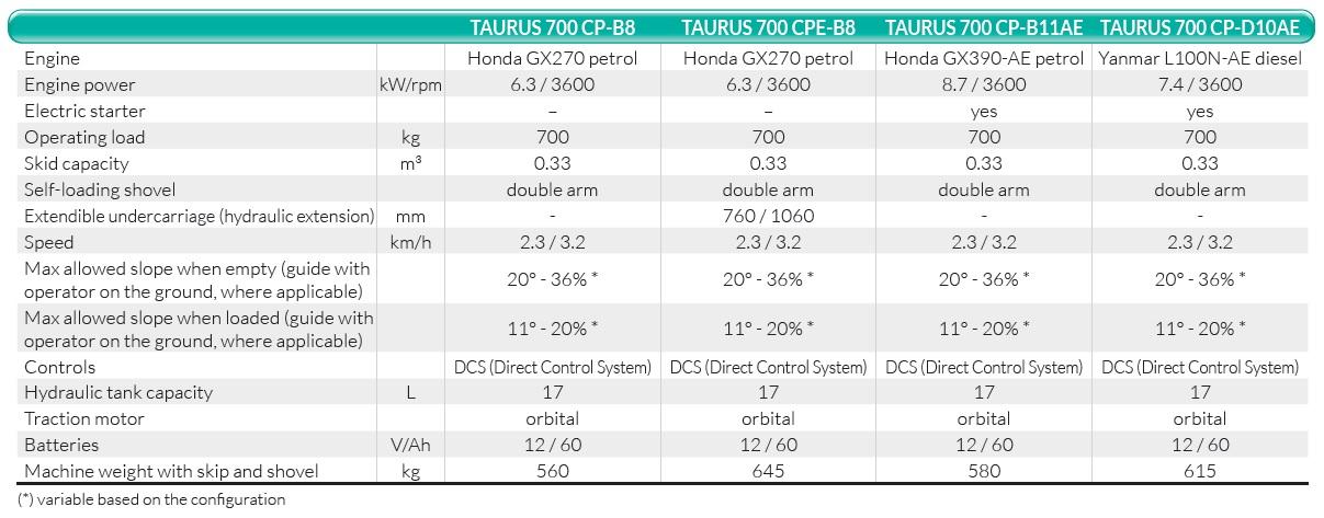 Taurus700 scheda en - TAURUS 700